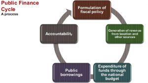 Odisha Public Finance and fiscal Policy