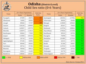 Census of Odisha: